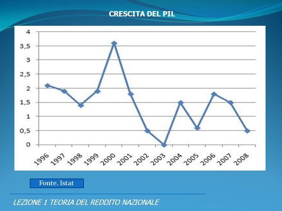 LEZIONE 1 TEORIA DEL REDDITO NAZIONALE PIL = RN = SPESA CRESCITA DEL PIL Fonte. Istat