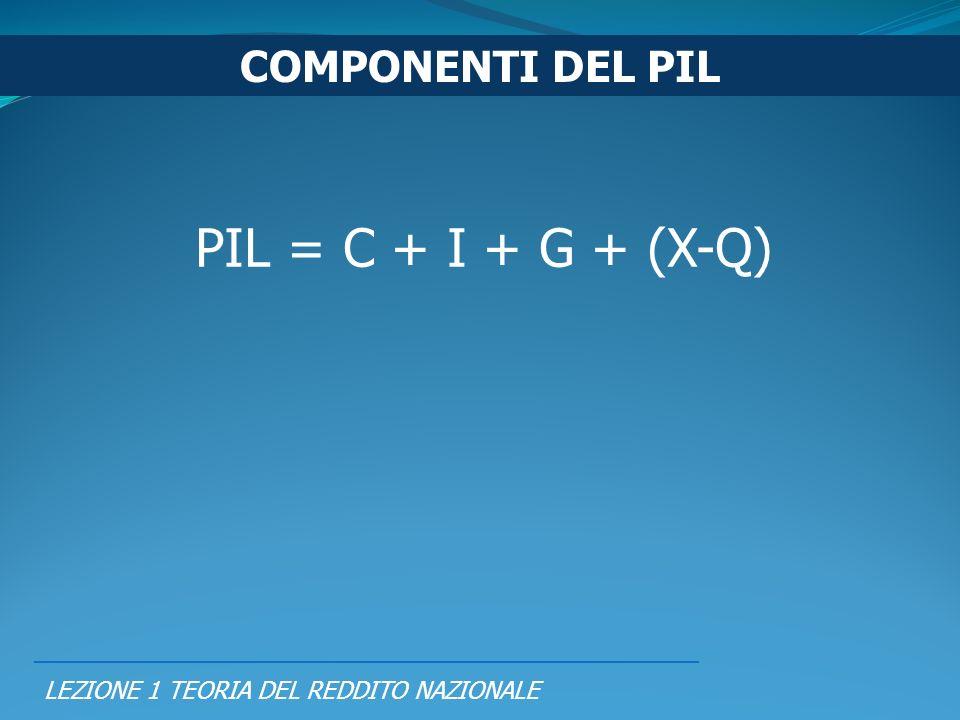 LEZIONE 1 TEORIA DEL REDDITO NAZIONALE PIL = C + I + G + (X-Q) COMPONENTI DEL PIL