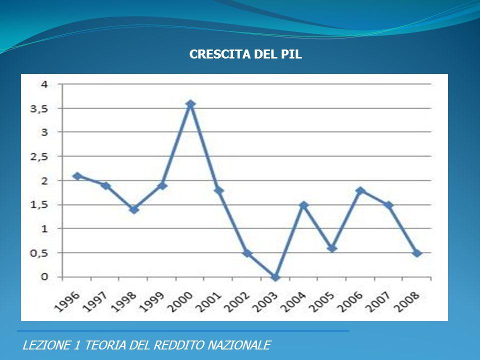 LEZIONE 1 TEORIA DEL REDDITO NAZIONALE PIL = RN = SPESA CRESCITA DEL PIL
