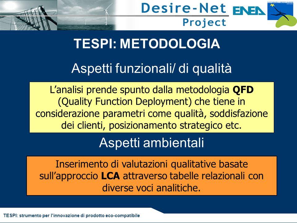 TESPI: strumento per l'innovazione di prodotto eco-compatibile TESPI: METODOLOGIA Lanalisi prende spunto dalla metodologia QFD (Quality Function Deplo