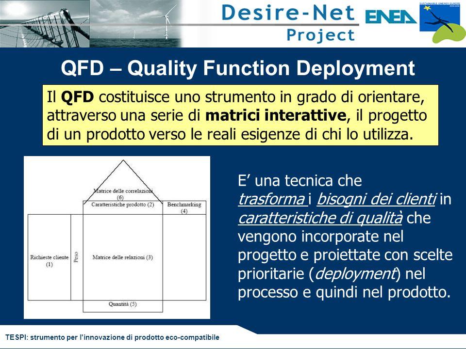 TESPI: strumento per l'innovazione di prodotto eco-compatibile Il QFD costituisce uno strumento in grado di orientare, attraverso una serie di matrici