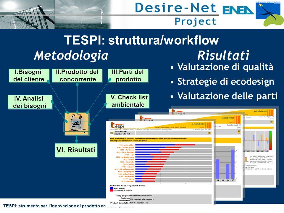 TESPI: strumento per l'innovazione di prodotto eco-compatibile TESPI: struttura/workflow MetodologiaRisultati I.Bisogni del cliente I.Bisogni del clie