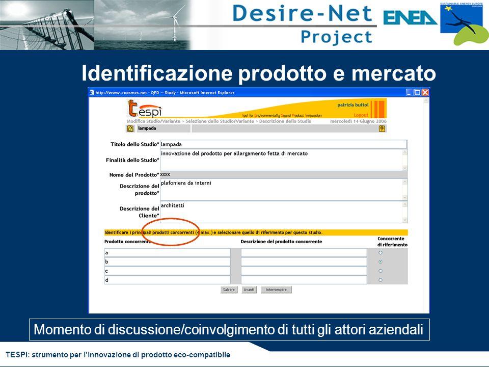 TESPI: strumento per l'innovazione di prodotto eco-compatibile Identificazione prodotto e mercato Momento di discussione/coinvolgimento di tutti gli a