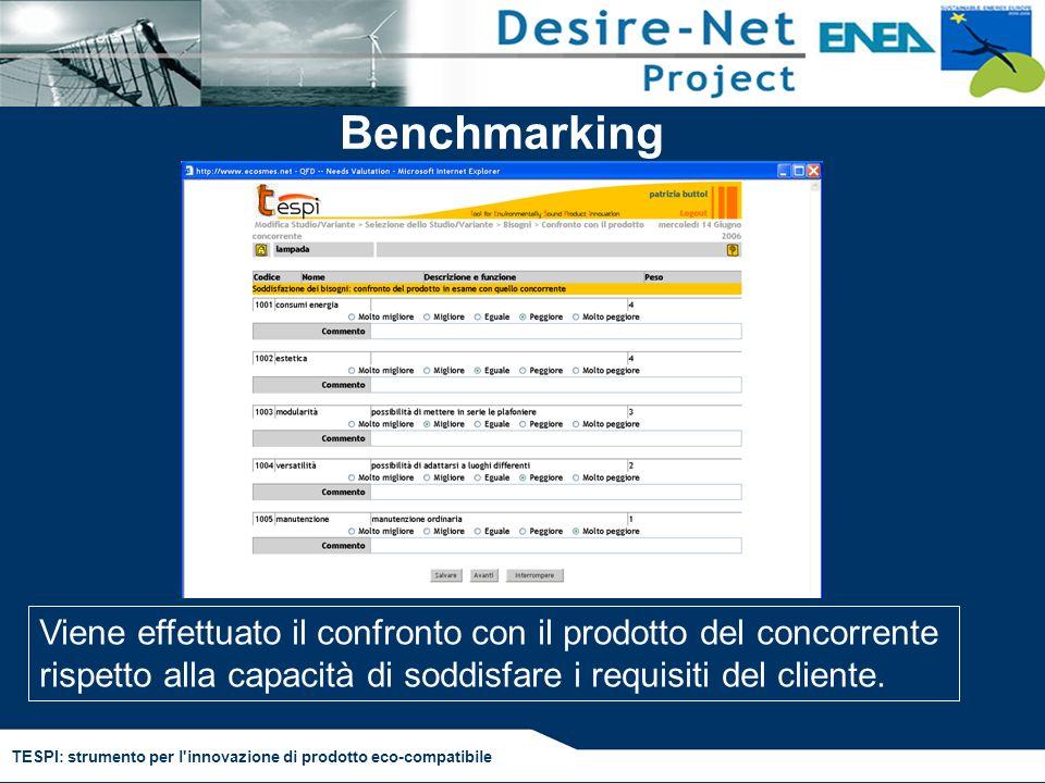 TESPI: strumento per l'innovazione di prodotto eco-compatibile Benchmarking Viene effettuato il confronto con il prodotto del concorrente rispetto all