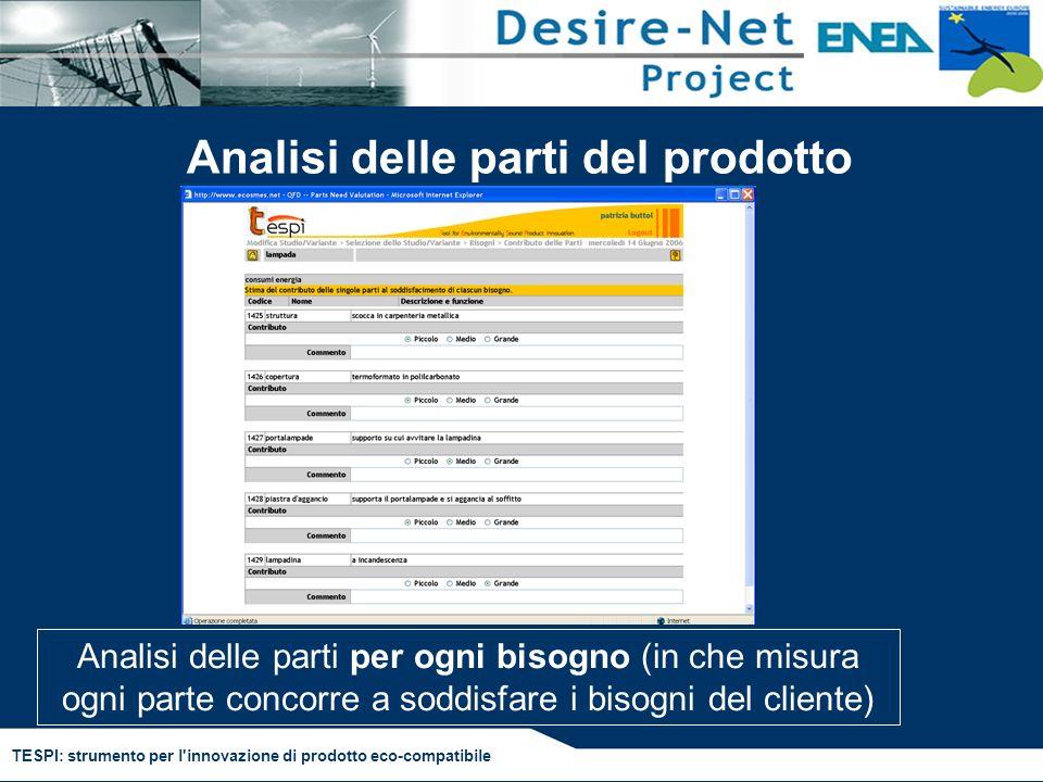 TESPI: strumento per l'innovazione di prodotto eco-compatibile Analisi delle parti del prodotto Analisi delle parti per ogni bisogno (in che misura og