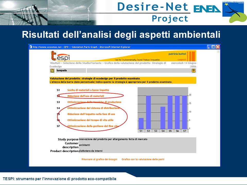 TESPI: strumento per l'innovazione di prodotto eco-compatibile Risultati dellanalisi degli aspetti ambientali