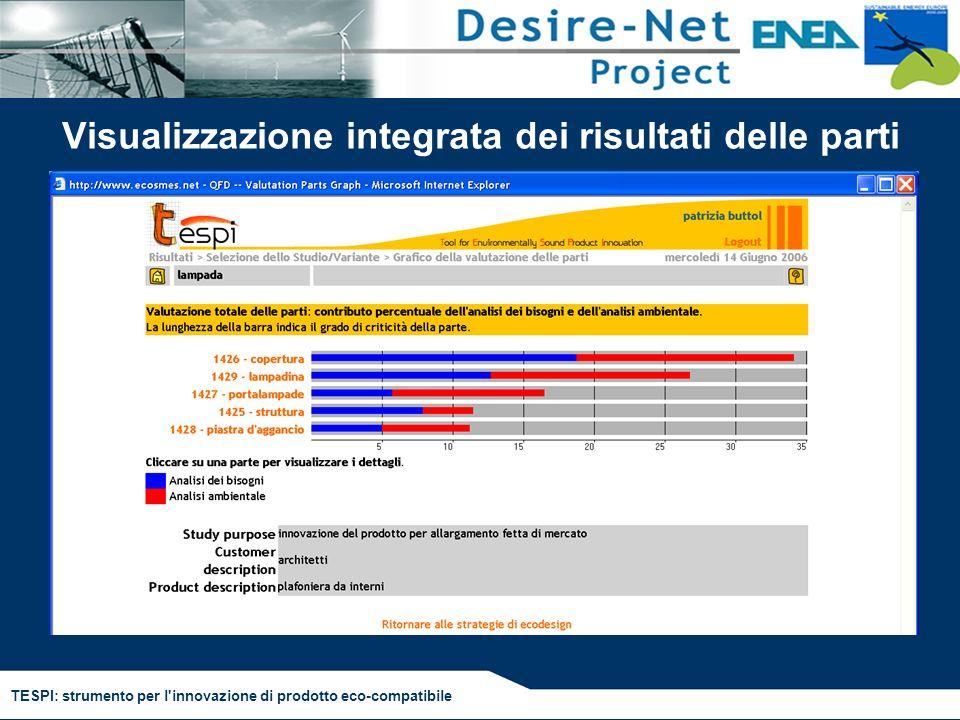 TESPI: strumento per l'innovazione di prodotto eco-compatibile Visualizzazione integrata dei risultati delle parti