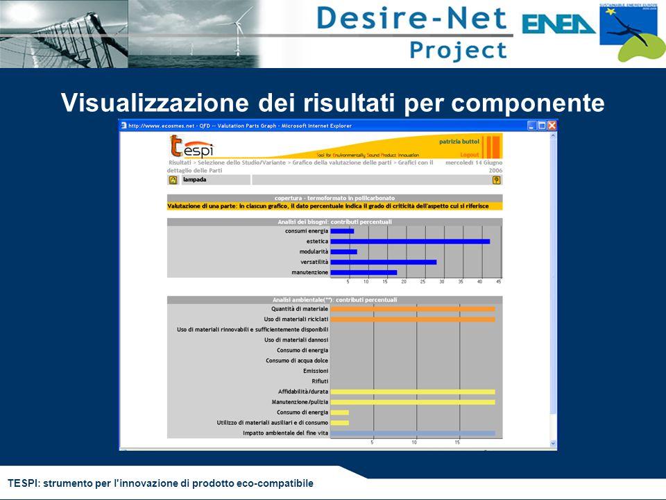 TESPI: strumento per l'innovazione di prodotto eco-compatibile Visualizzazione dei risultati per componente