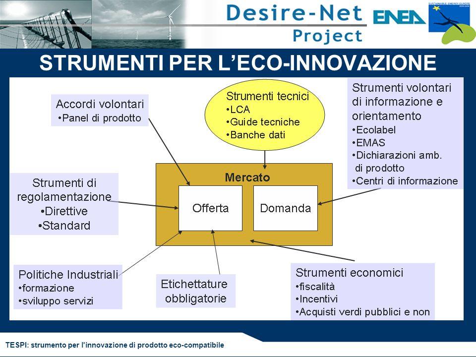 TESPI: strumento per l innovazione di prodotto eco-compatibile migliorare il profilo ambientale del prodotto OBIETTIVI migliorare la competitività del prodotto Percorso per leco-innovazione di prodotto STRUMENTO