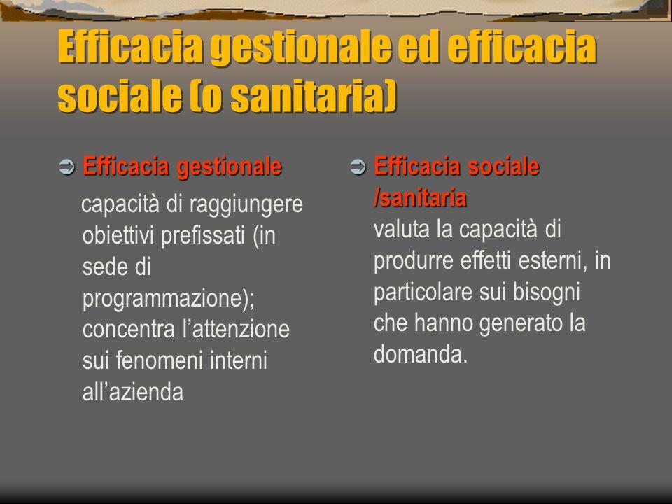 Efficacia gestionale ed efficacia sociale (o sanitaria) Efficacia gestionale Efficacia gestionale capacità di raggiungere obiettivi prefissati (in sed