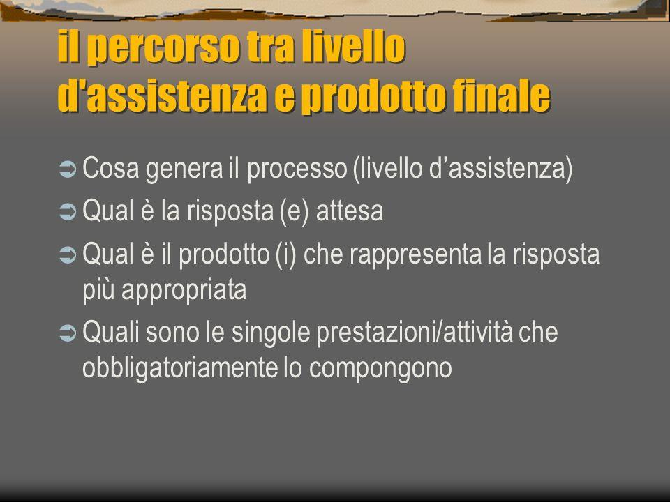il percorso tra livello d'assistenza e prodotto finale Cosa genera il processo (livello dassistenza) Qual è la risposta (e) attesa Qual è il prodotto