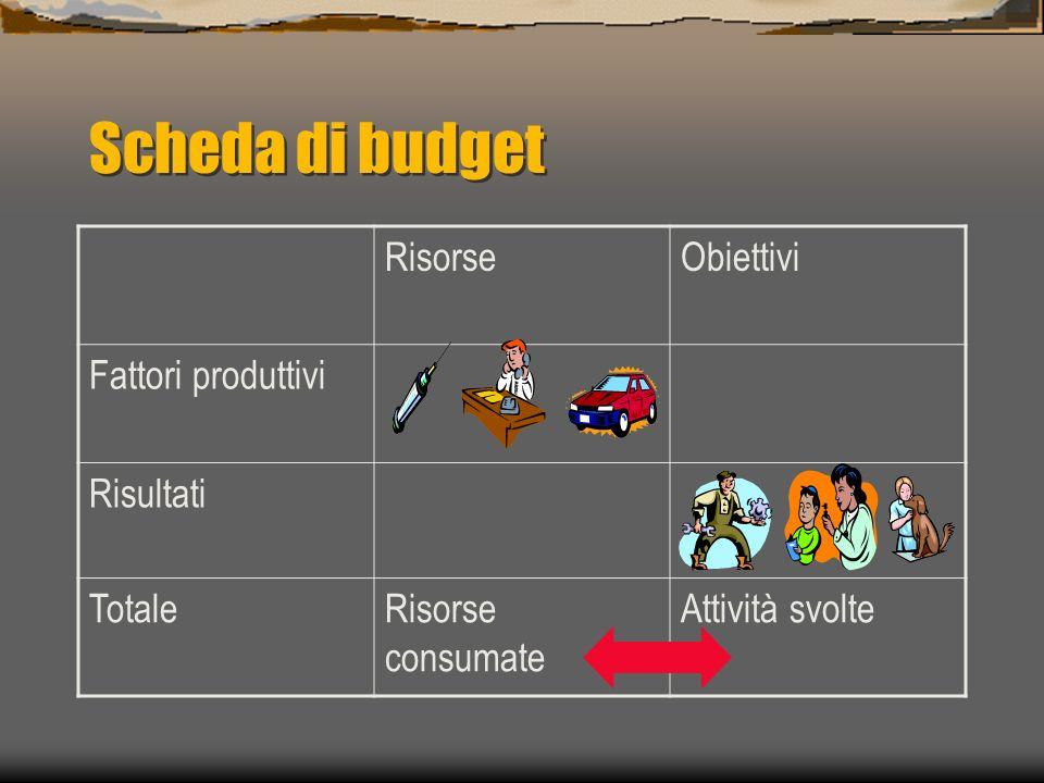 Scheda di budget RisorseObiettivi Fattori produttivi Risultati TotaleRisorse consumate Attività svolte