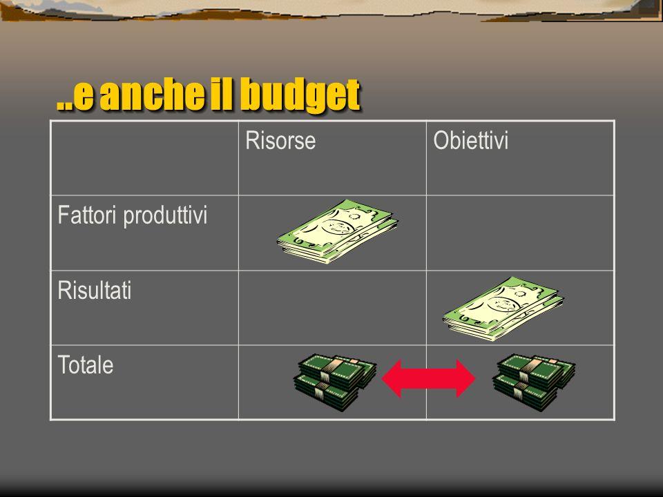 ..e anche il budget RisorseObiettivi Fattori produttivi Risultati Totale