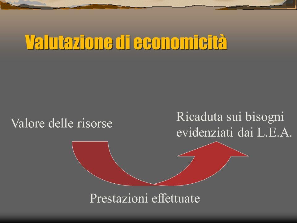 Valutazione di economicità Valore delle risorse Prestazioni effettuate Ricaduta sui bisogni evidenziati dai L.E.A.