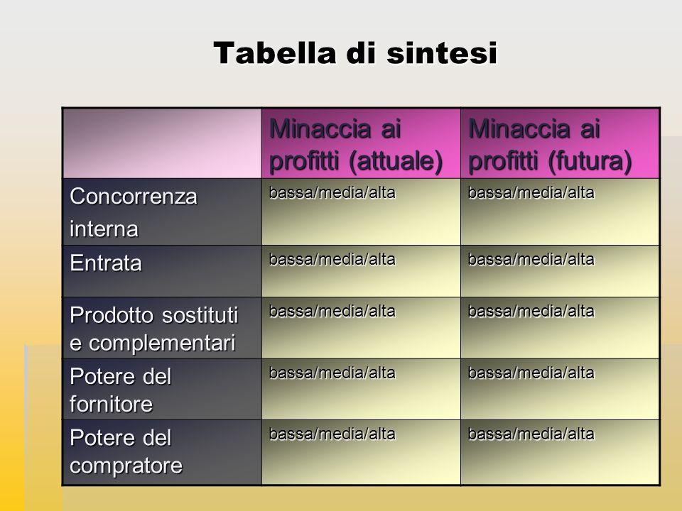 Anno Accademico 2009-10 Tabella di sintesi Minaccia ai profitti (attuale) Minaccia ai profitti (futura) Concorrenzainternabassa/media/altabassa/media/alta Entratabassa/media/altabassa/media/alta Prodotto sostituti e complementari bassa/media/altabassa/media/alta Potere del fornitore bassa/media/altabassa/media/alta Potere del compratore bassa/media/altabassa/media/alta