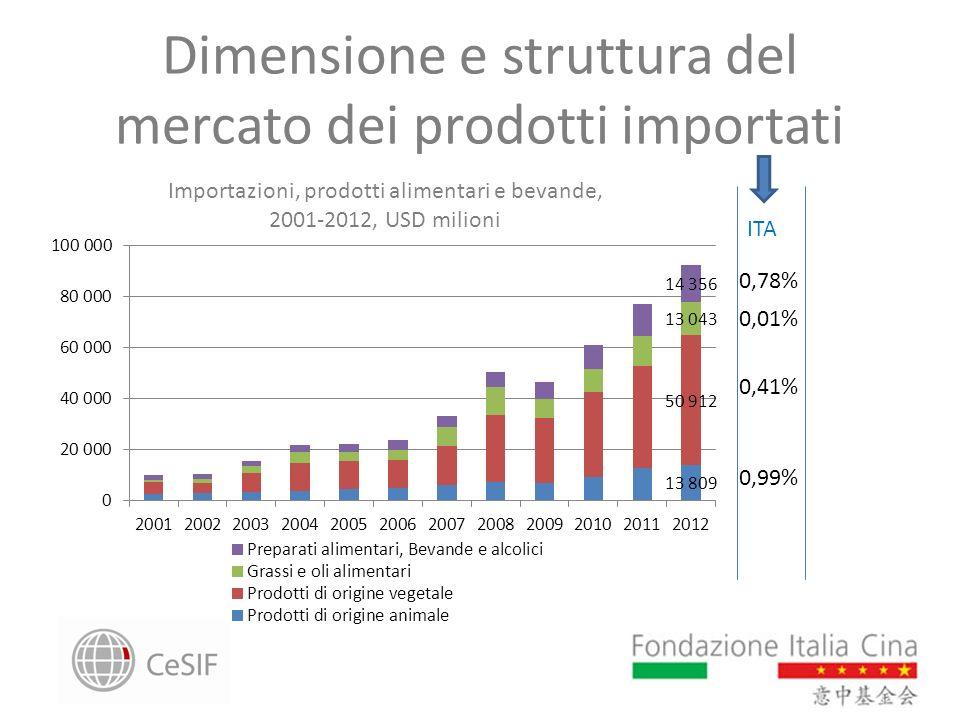 Dimensione e struttura del mercato dei prodotti importati Importazioni, prodotti alimentari e bevande, 2001-2012, USD milioni 0,41% 0,01% 0,99% 0,78%