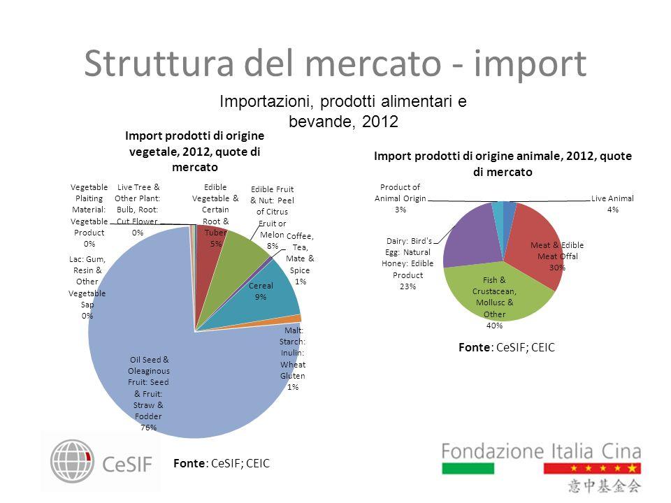 Struttura del mercato - import Importazioni, prodotti alimentari e bevande, 2012 Import prodotti di origine vegetale, 2012, quote di mercato Fonte: Ce