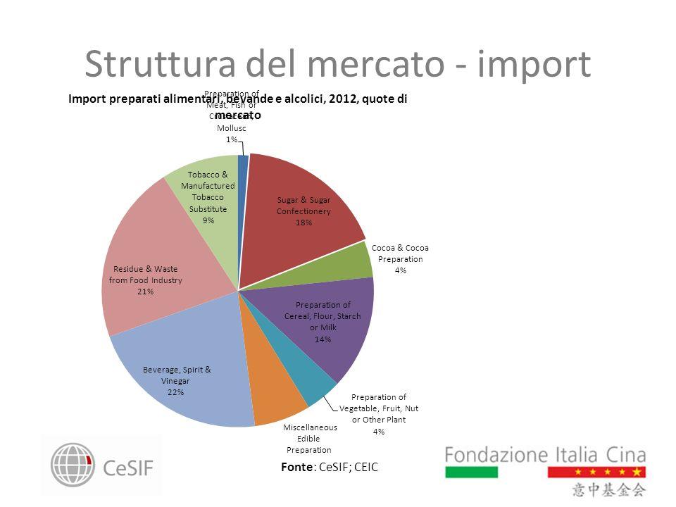 Struttura del mercato - import Fonte: CeSIF; CEIC