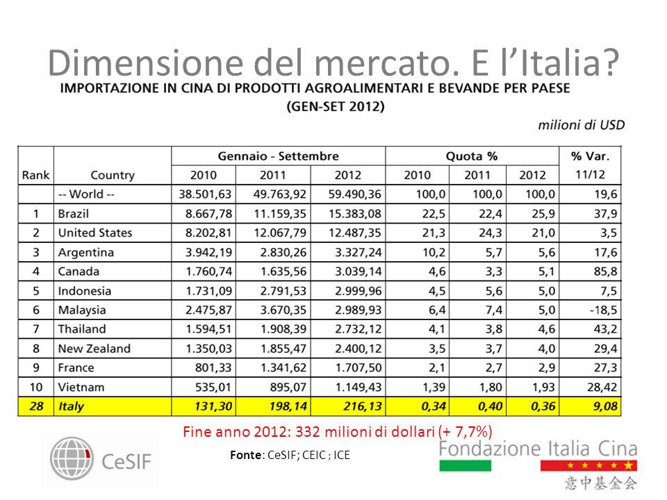 Dimensione del mercato. E lItalia? Fonte: CeSIF; CEIC ; ICE Fine anno 2012: 332 milioni di dollari (+ 7,7%)
