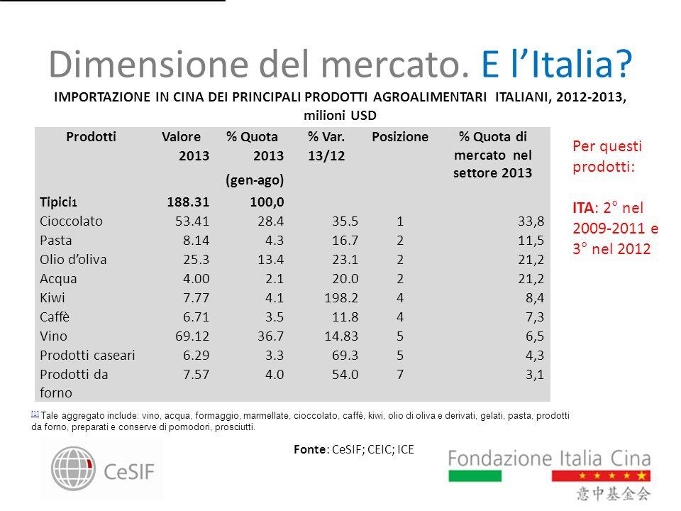 Dimensione del mercato. E lItalia? Fonte: CeSIF; CEIC; ICE ProdottiValore% Quota% Var.Posizione% Quota di mercato nel settore 2013 2013 (gen-ago) 13/1