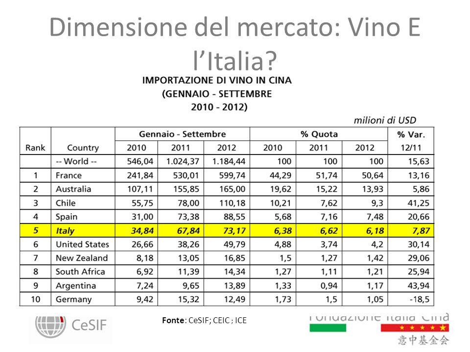Dimensione del mercato: Vino E lItalia? Fonte: CeSIF; CEIC ; ICE