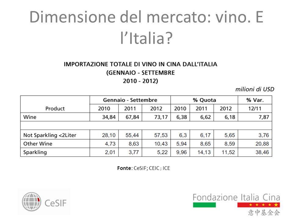Dimensione del mercato: vino. E lItalia? Fonte: CeSIF; CEIC ; ICE