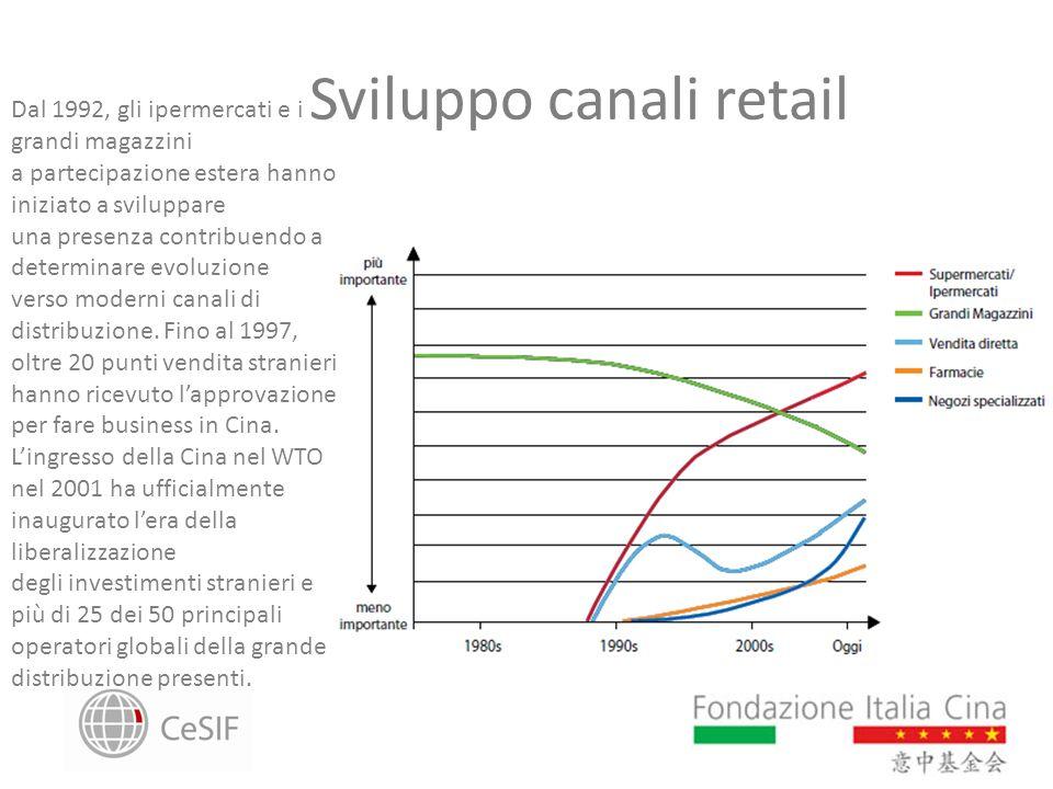 Sviluppo canali retail Dal 1992, gli ipermercati e i grandi magazzini a partecipazione estera hanno iniziato a sviluppare una presenza contribuendo a