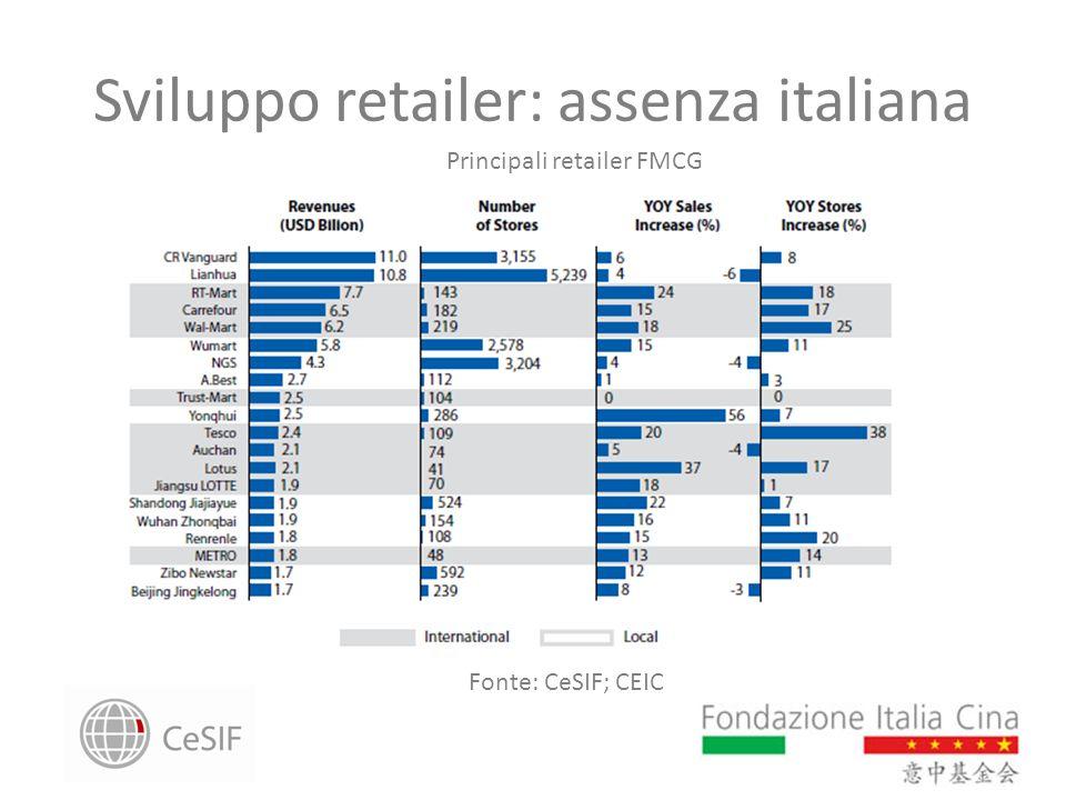 Sviluppo retailer: assenza italiana Principali retailer FMCG Fonte: CeSIF; CEIC