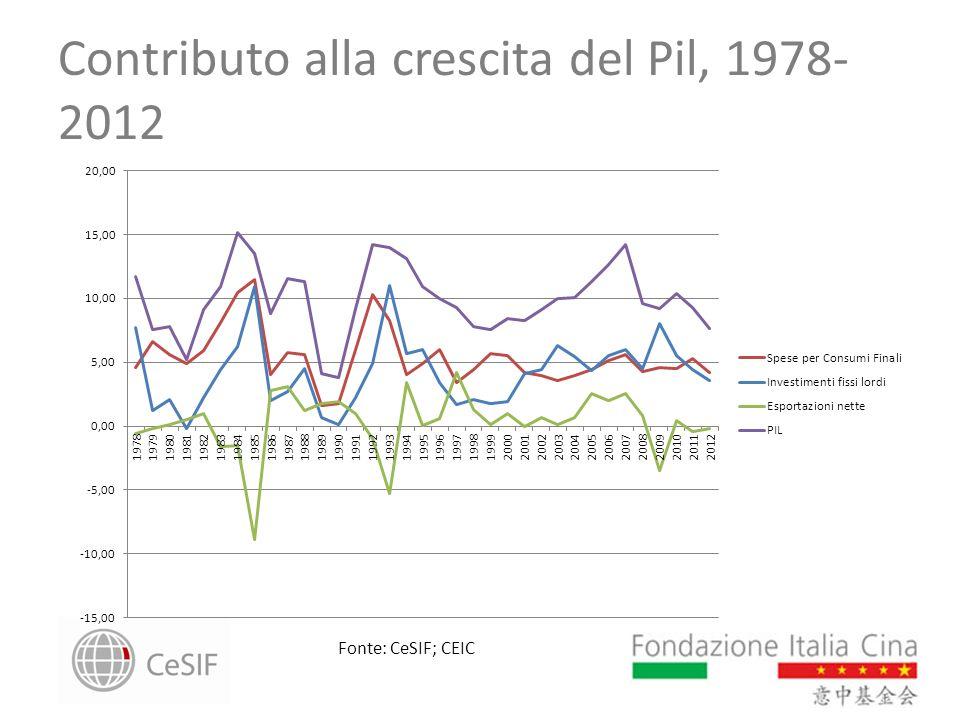 Contributo alla crescita del Pil, 1978- 2012 Fonte: CeSIF; CEIC