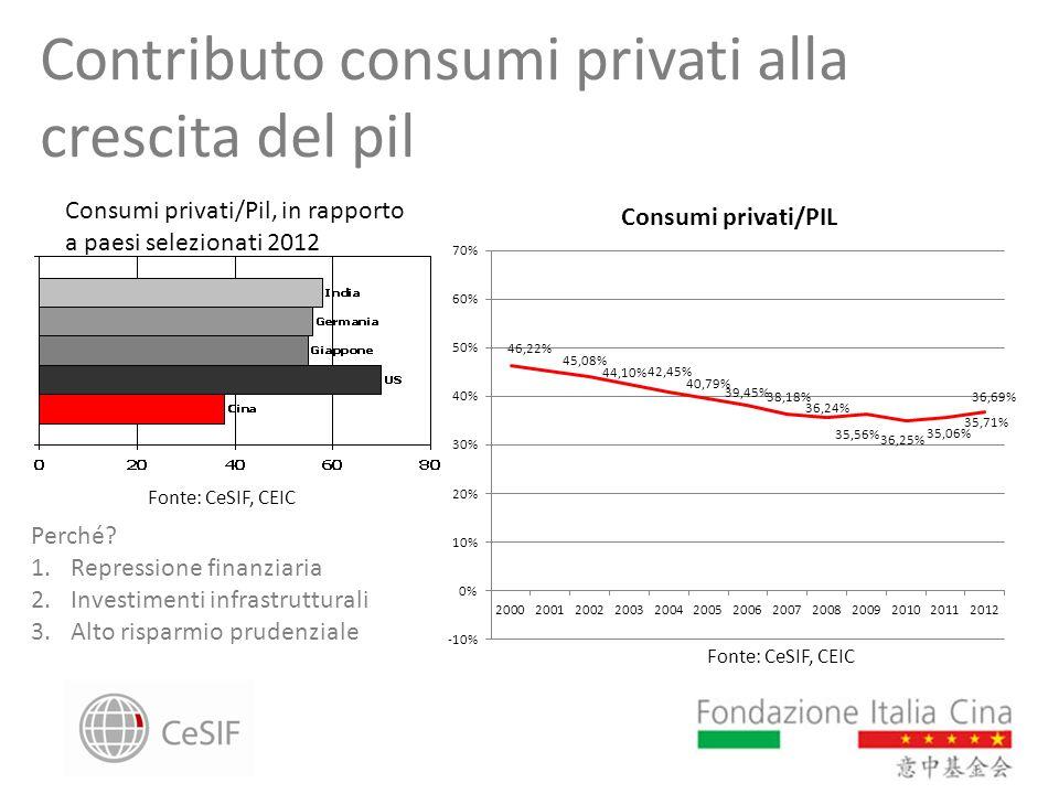 Contributo consumi privati alla crescita del pil Consumi privati/Pil, in rapporto a paesi selezionati 2012 Fonte: CeSIF, CEIC Perché? 1.Repressione fi