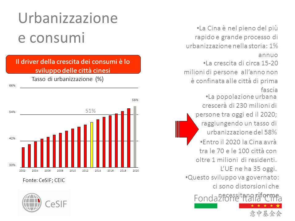 Urbanizzazione e consumi 30% 42% 54% 66% 2002200420062008201020122014201620182020 58% 51% La Cina è nel pieno del più rapido e grande processo di urba