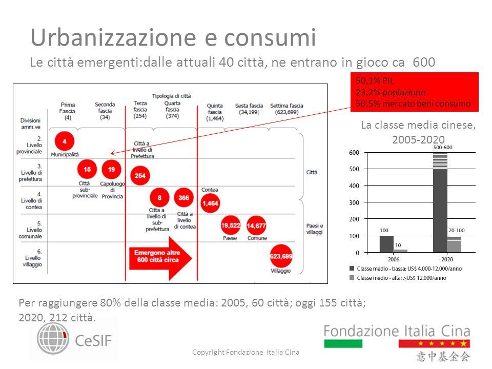 Urbanizzazione e consumi Le città emergenti:dalle attuali 40 città, ne entrano in gioco ca 600 Copyright Fondazione Italia Cina Per raggiungere 80% de