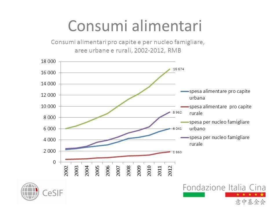 Consumi alimentari Consumi alimentari pro capite e per nucleo famigliare, aree urbane e rurali, 2002-2012, RMB