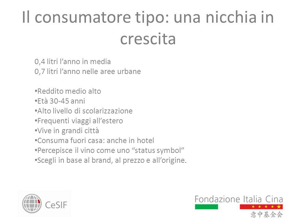 Il consumatore tipo: una nicchia in crescita 0,4 litri lanno in media 0,7 litri lanno nelle aree urbane Reddito medio alto Età 30-45 anni Alto livello