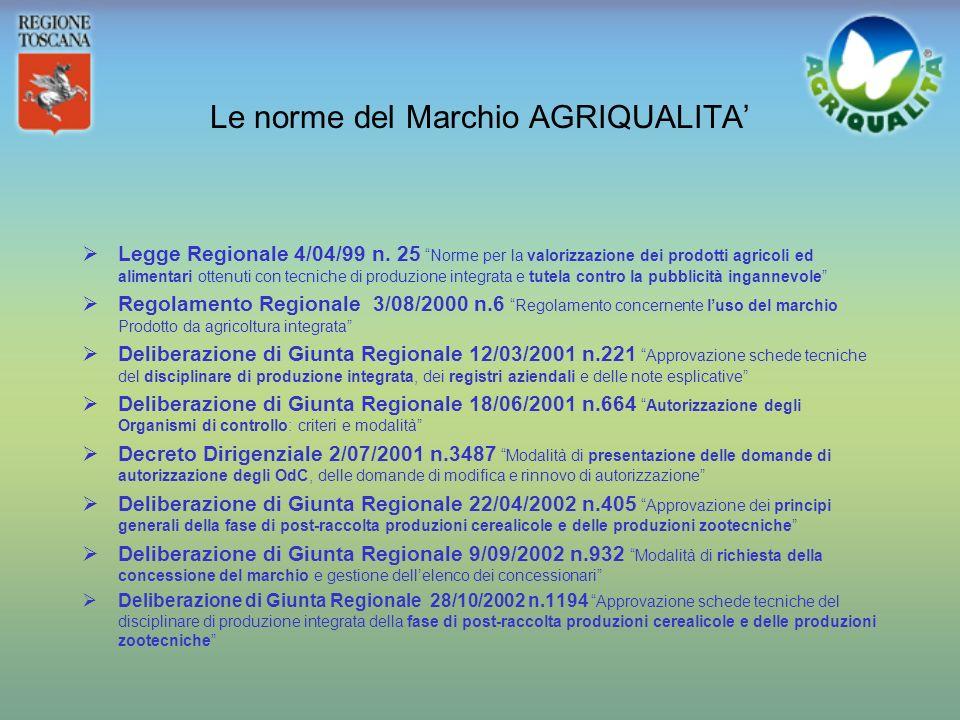 Che cosa è il sistema del marchio AGRIQUALITA