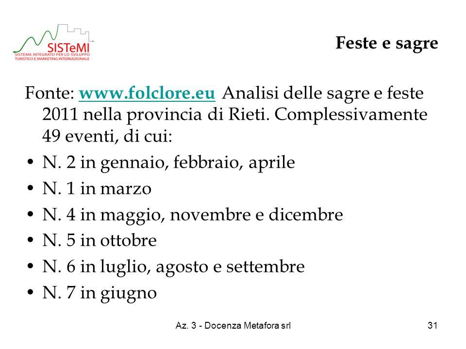 Az. 3 - Docenza Metafora srl31 Feste e sagre Fonte: www.folclore.eu Analisi delle sagre e feste 2011 nella provincia di Rieti. Complessivamente 49 eve