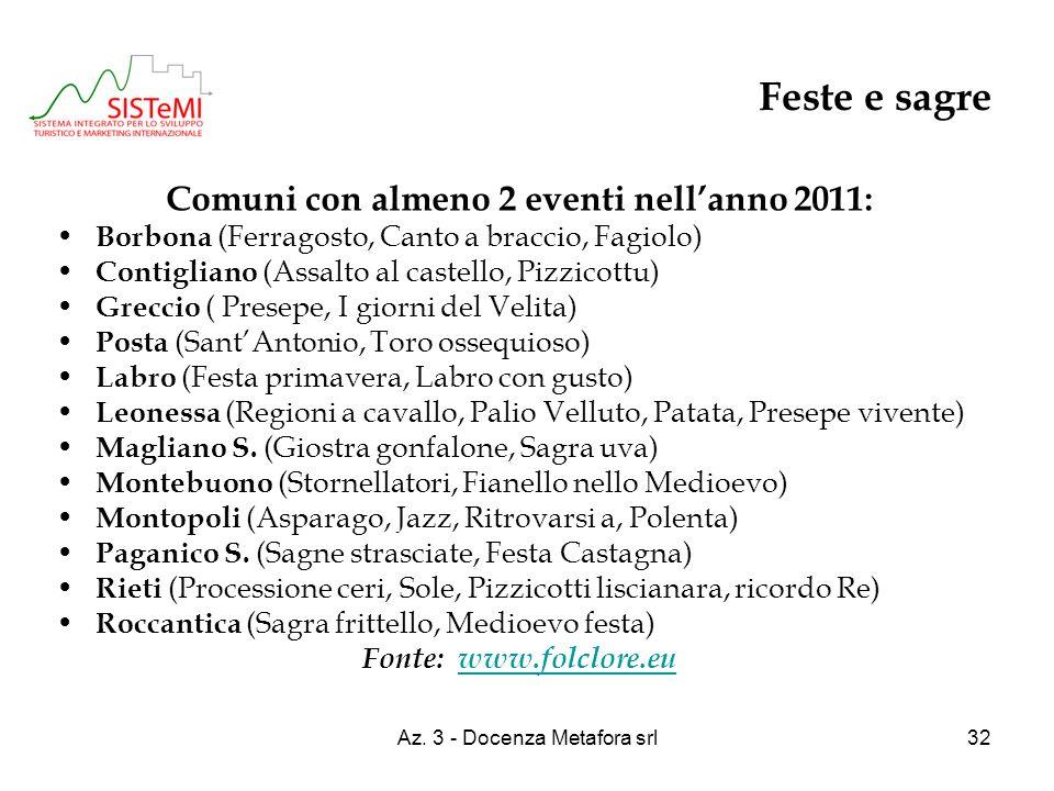 Az. 3 - Docenza Metafora srl32 Feste e sagre Comuni con almeno 2 eventi nellanno 2011: Borbona (Ferragosto, Canto a braccio, Fagiolo) Contigliano (Ass