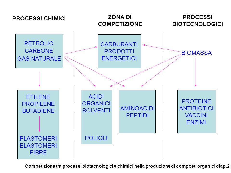 PETROLIO CARBONE GAS NATURALE CARBURANTI PRODOTTI ENERGETICI ACIDI ORGANICI SOLVENTI POLIOLI AMINOACIDI PEPTIDI PROTEINE ANTIBIOTICI VACCINI ENZIMI ETILENE PROPILENE BUTADIENE PLASTOMERI ELASTOMERI FIBRE BIOMASSA PROCESSI BIOTECNOLOGICI ZONA DI COMPETIZIONE PROCESSI CHIMICI Competizione tra processi biotecnologici e chimici nella produzione di composti organici diap.2