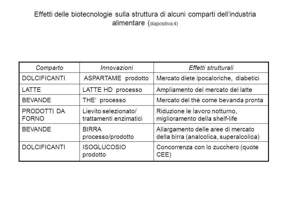 Effetti delle biotecnologie sulla struttura di alcuni comparti dellindustria alimentare ( diapositiva 4) CompartoInnovazioniEffetti strutturali DOLCIF