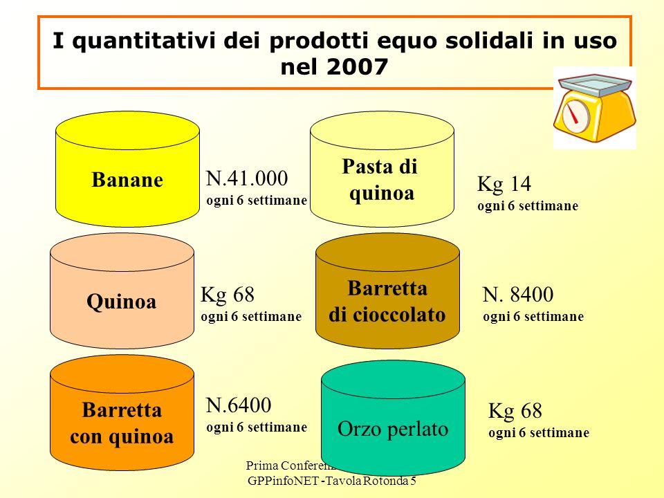 Prima Conferenza Europea Life+ GPPinfoNET -Tavola Rotonda 5 I quantitativi dei prodotti equo solidali in uso nel 2007 Banane Kg 68 ogni 6 settimane Quinoa N.41.000 ogni 6 settimane Barretta con quinoa N.6400 ogni 6 settimane Pasta di quinoa Barretta di cioccolato Orzo perlato Kg 14 ogni 6 settimane N.