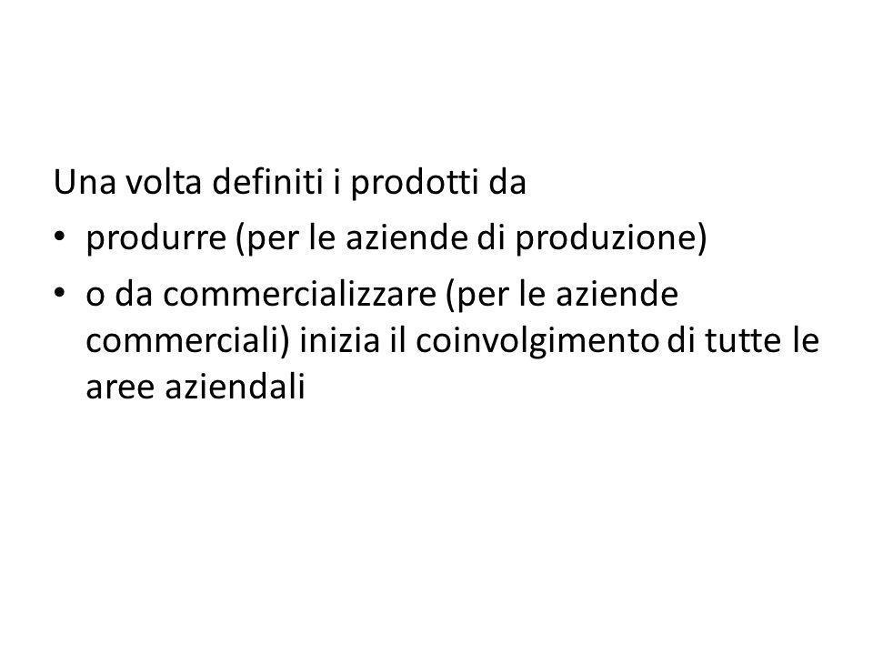 Una volta definiti i prodotti da produrre (per le aziende di produzione) o da commercializzare (per le aziende commerciali) inizia il coinvolgimento d