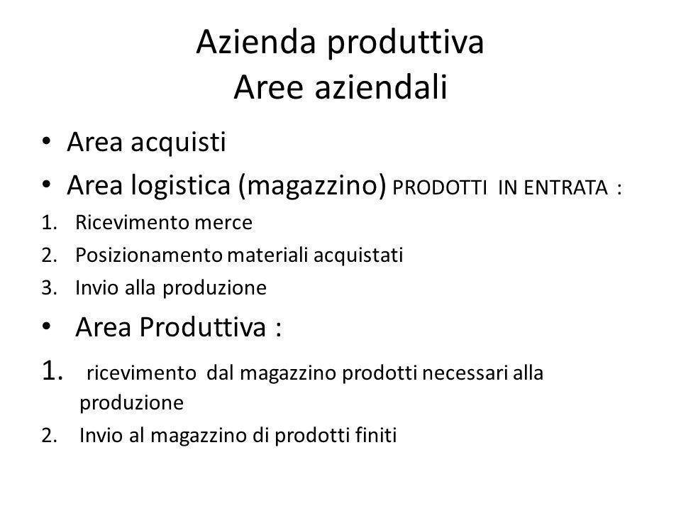 Azienda produttiva Aree aziendali Area acquisti Area logistica (magazzino) PRODOTTI IN ENTRATA : 1.Ricevimento merce 2.Posizionamento materiali acquis