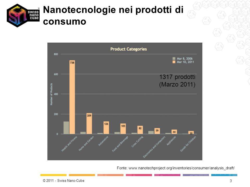 © 2011 - Swiss Nano-Cube Nanotecnologie nei prodotti di consumo 3 Fonte: www.nanotechproject.org/inventories/consumer/analysis_draft/ 1317 prodotti (M