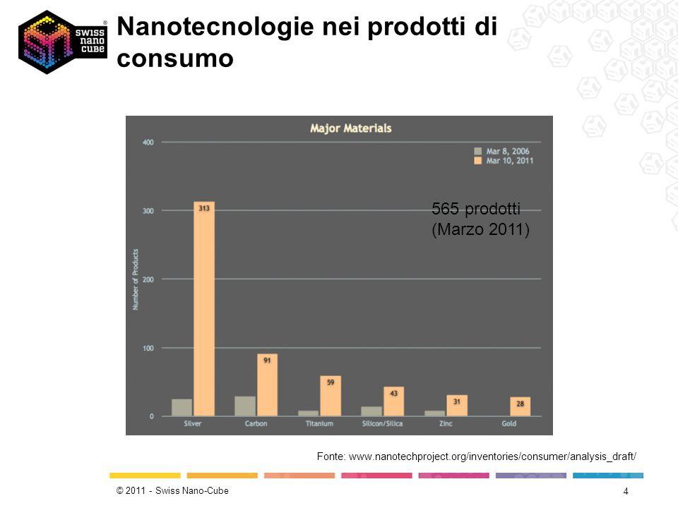 © 2011 - Swiss Nano-Cube Nanotecnologie nei prodotti di consumo 4 Fonte: www.nanotechproject.org/inventories/consumer/analysis_draft/ 565 prodotti (Ma