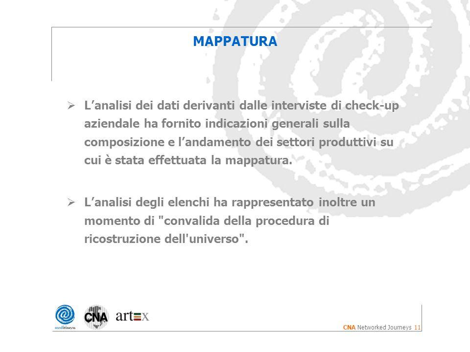 11 CNA Networked Journeys MAPPATURA Lanalisi dei dati derivanti dalle interviste di check-up aziendale ha fornito indicazioni generali sulla composizione e landamento dei settori produttivi su cui è stata effettuata la mappatura.