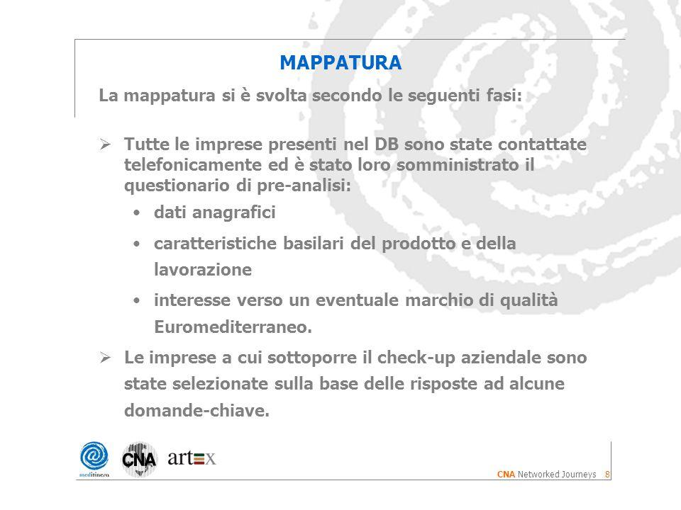 8 CNA Networked Journeys MAPPATURA La mappatura si è svolta secondo le seguenti fasi: Tutte le imprese presenti nel DB sono state contattate telefonicamente ed è stato loro somministrato il questionario di pre-analisi: dati anagrafici caratteristiche basilari del prodotto e della lavorazione interesse verso un eventuale marchio di qualità Euromediterraneo.