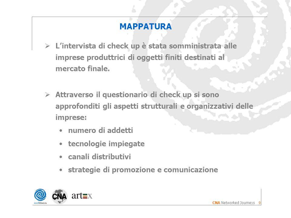 9 CNA Networked Journeys MAPPATURA Lintervista di check up è stata somministrata alle imprese produttrici di oggetti finiti destinati al mercato finale.