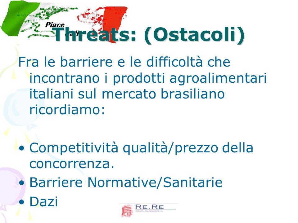 Threats: (Ostacoli) Fra le barriere e le difficoltà che incontrano i prodotti agroalimentari italiani sul mercato brasiliano ricordiamo: Competitività