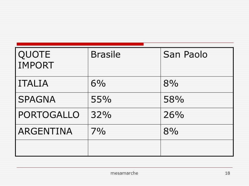 mesamarche18 QUOTE IMPORT BrasileSan Paolo ITALIA6%8% SPAGNA55%58% PORTOGALLO32%26% ARGENTINA7%8%