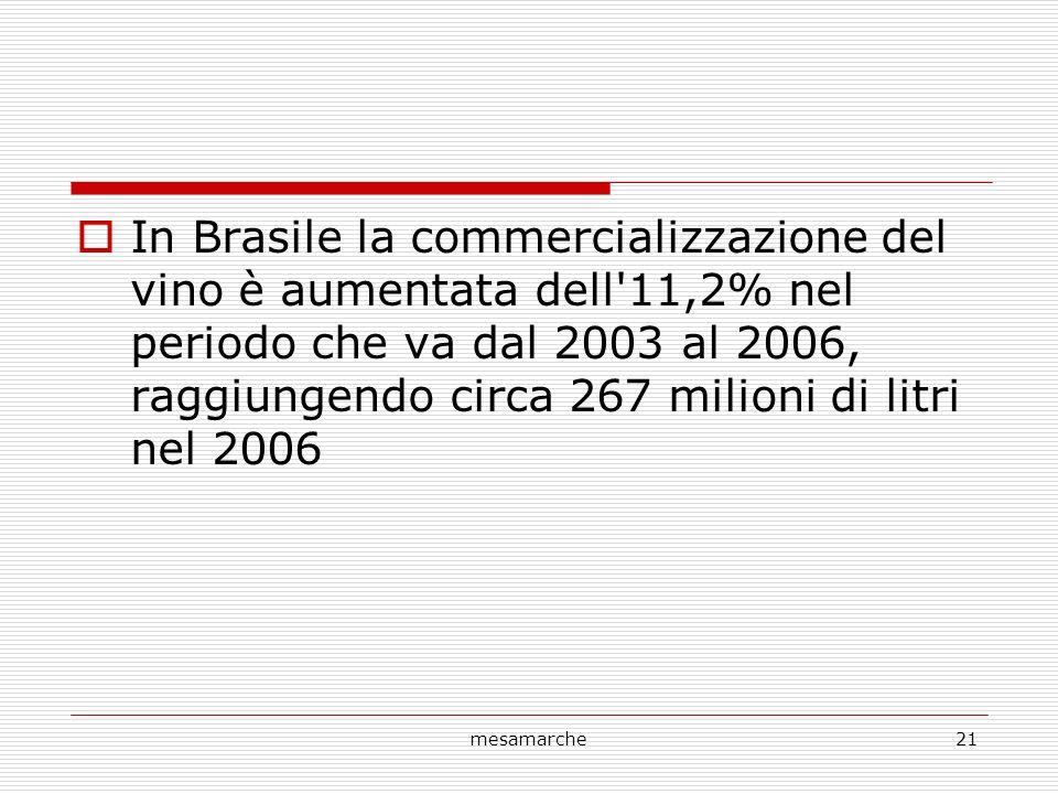 mesamarche21 In Brasile la commercializzazione del vino è aumentata dell'11,2% nel periodo che va dal 2003 al 2006, raggiungendo circa 267 milioni di